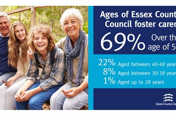 Statistics to show age of foster carers with Essex County Council. 69% are over 50yrs old